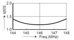 画像4: 【新品/即納】コメット HFJ-2m 追加コイル ★HFJ-350M専用 144MHz帯 周波数拡張コイル